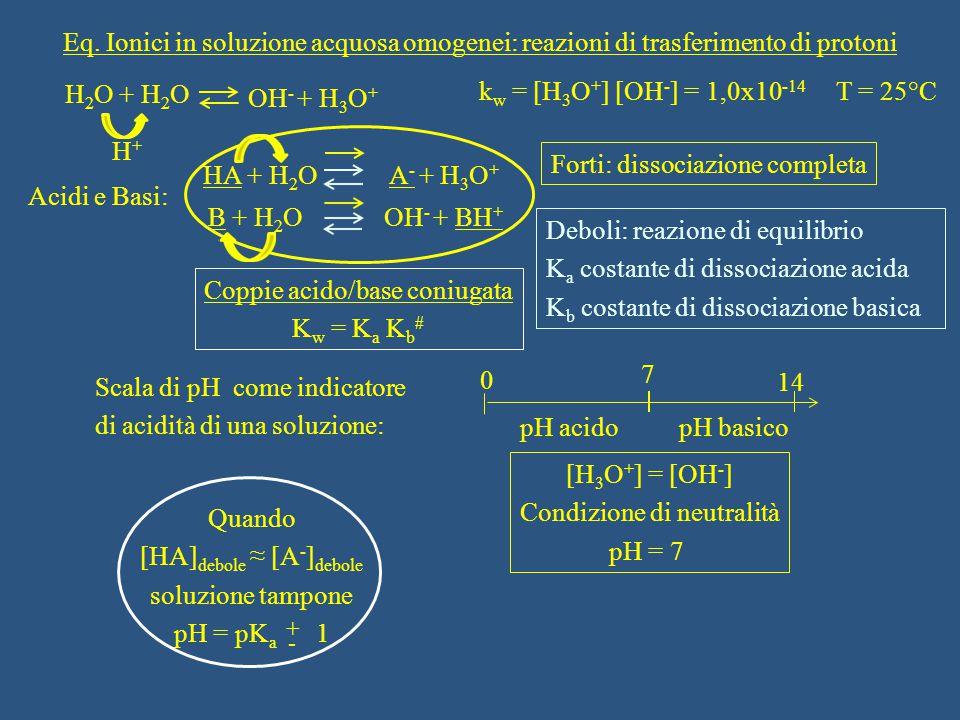 Eq. Ionici in soluzione acquosa omogenei: reazioni di trasferimento di protoni H 2 O + H 2 O OH - + H 3 O + k w = [H 3 O + ] [OH - ] = 1,0x10 -14 T =