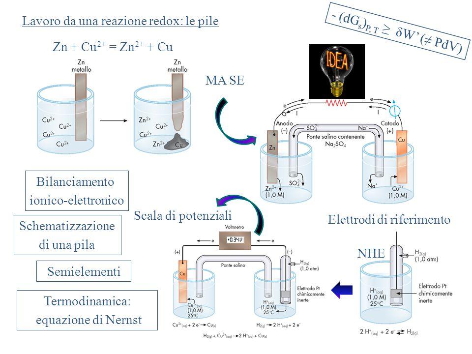 Lavoro da una reazione redox: le pile - (dG s ) P, T ≥ δW' (≠ PdV) Zn + Cu 2+ = Zn 2+ + Cu MA SE Elettrodi di riferimento NHE Scala di potenziali Bilanciamento ionico-elettronico Schematizzazione di una pila Semielementi Termodinamica: equazione di Nernst