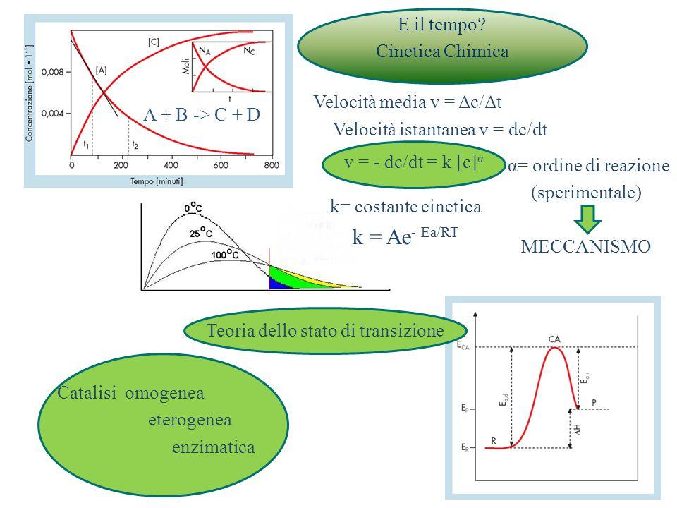 E il tempo? Cinetica Chimica A + B -> C + D Velocità media v = Δc/Δt Velocità istantanea v = dc/dt v = - dc/dt = k [c] α α= ordine di reazione (sperim