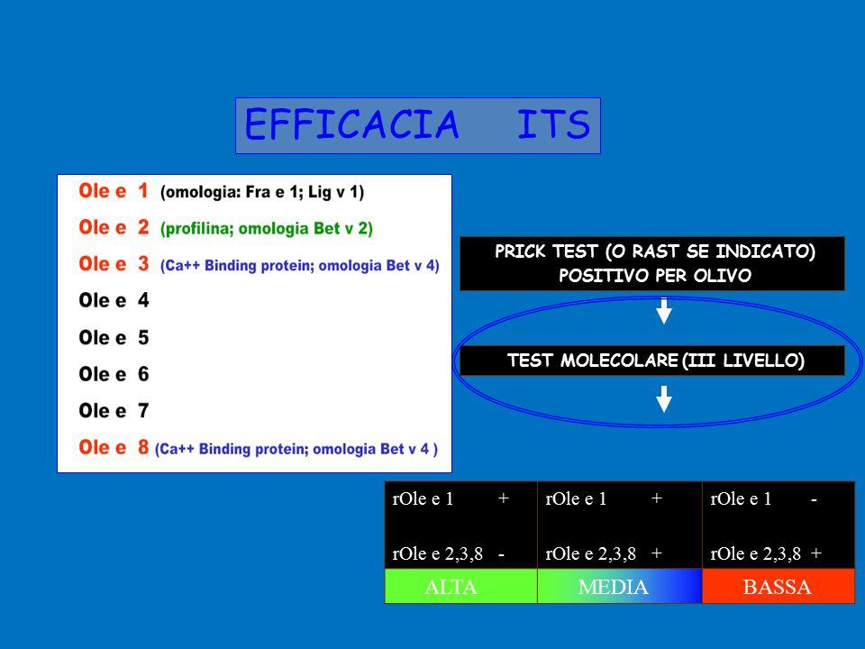 EFFICACIA ITS rOle e 1 + rOle e 2,3,8 - rOle e 1 + rOle e 2,3,8 + rOle e 1 - rOle e 2,3,8 + ALTA MEDIA BASSA PRICK TEST (O RAST SE INDICATO) POSITIVO PER OLIVO TEST MOLECOLARE (III LIVELLO)