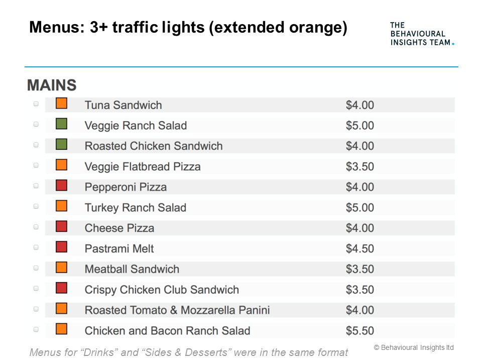© Behavioural Insights ltd Menus: 3+ traffic lights (extended orange) Menus for Drinks and Sides & Desserts were in the same format