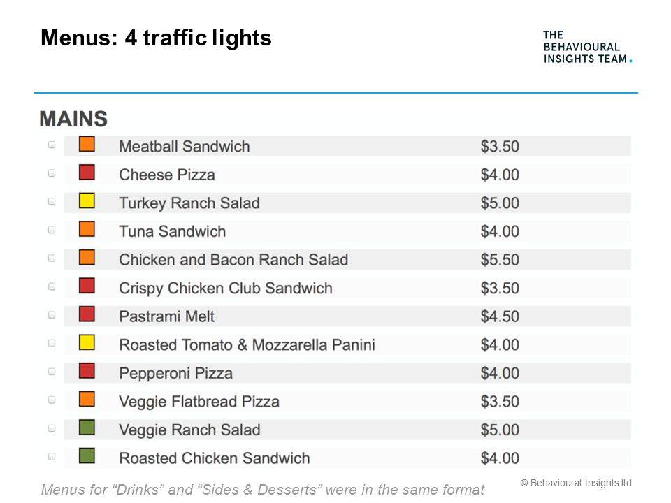 © Behavioural Insights ltd Menus: 4 traffic lights Menus for Drinks and Sides & Desserts were in the same format