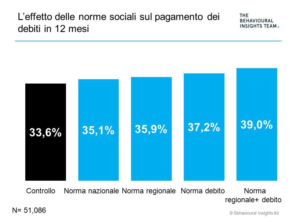 © Behavioural Insights ltd L'effetto delle norme sociali sul pagamento dei debiti in 12 mesi N= 51,086 Controllo Norma nazionale Norma regionale Norma debito Norma regionale+ debito