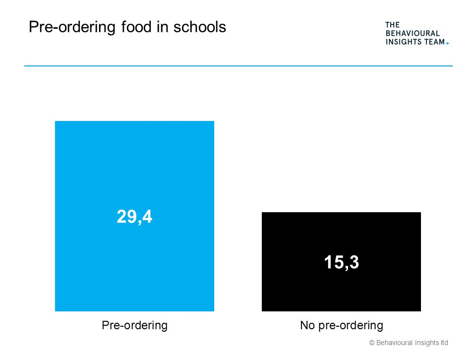 © Behavioural Insights ltd Pre-ordering food in schools