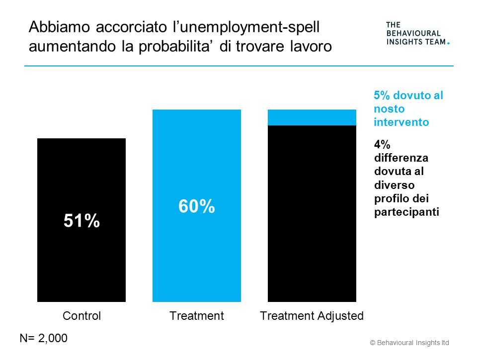© Behavioural Insights ltd Abbiamo accorciato l'unemployment-spell aumentando la probabilita' di trovare lavoro N= 2,000
