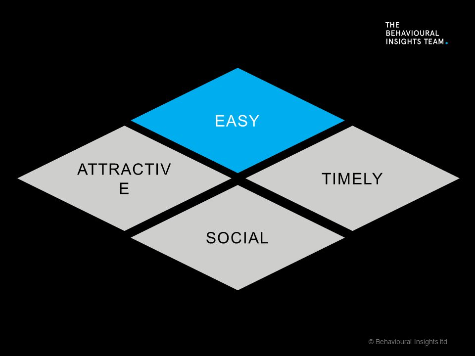 SOCIAL TIMELY ATTRACTIV E EASY