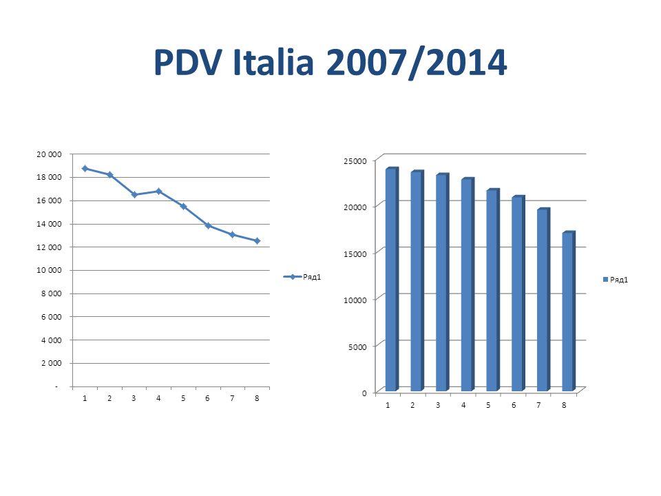 PDV Italia 2007/2014