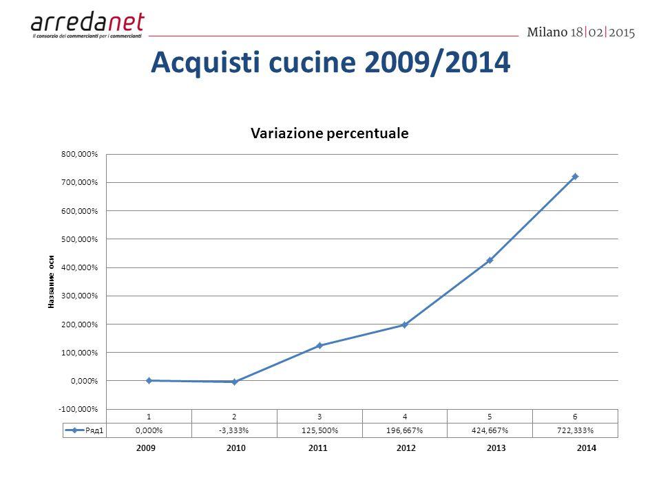 Acquisti cucine 2009/2014 200920102011201220132014