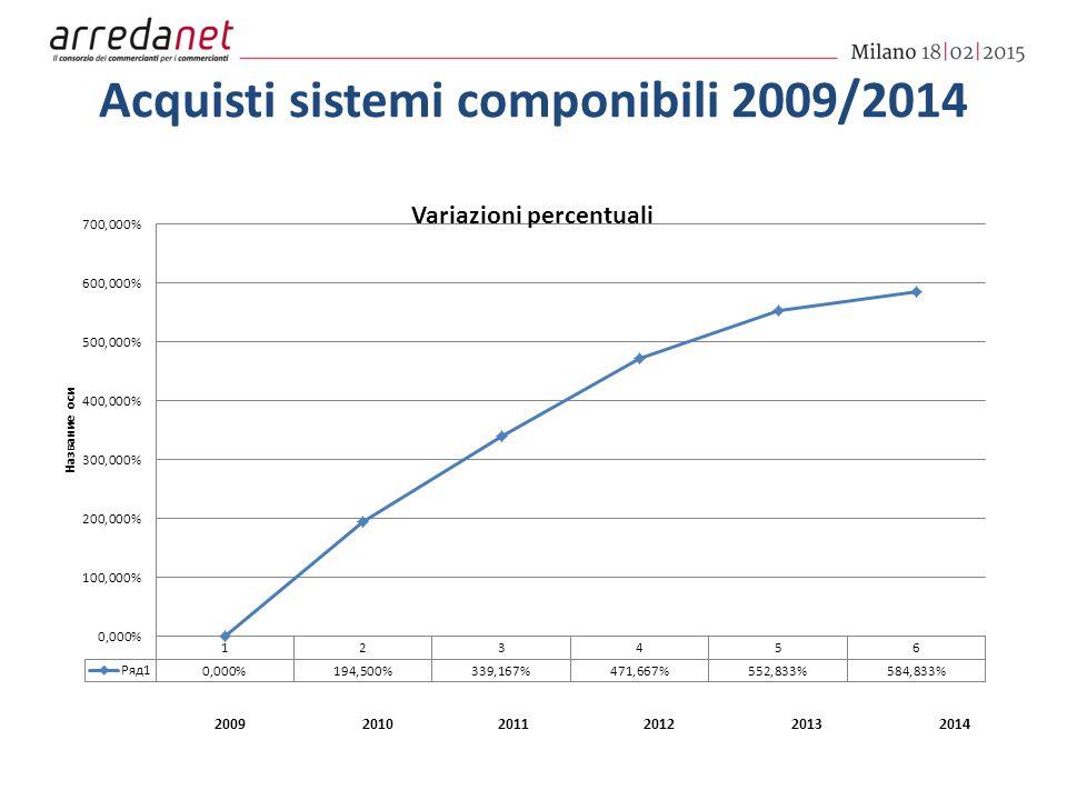 Acquisti sistemi componibili 2009/2014 200920102011201220132014