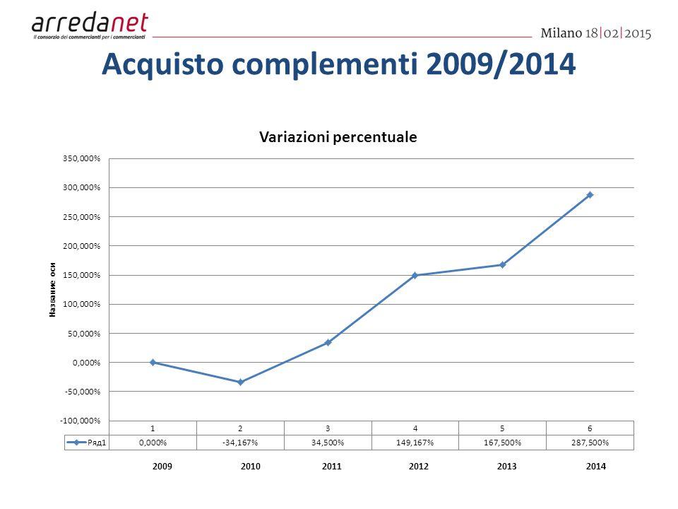 Acquisto complementi 2009/2014 200920102011201220132014