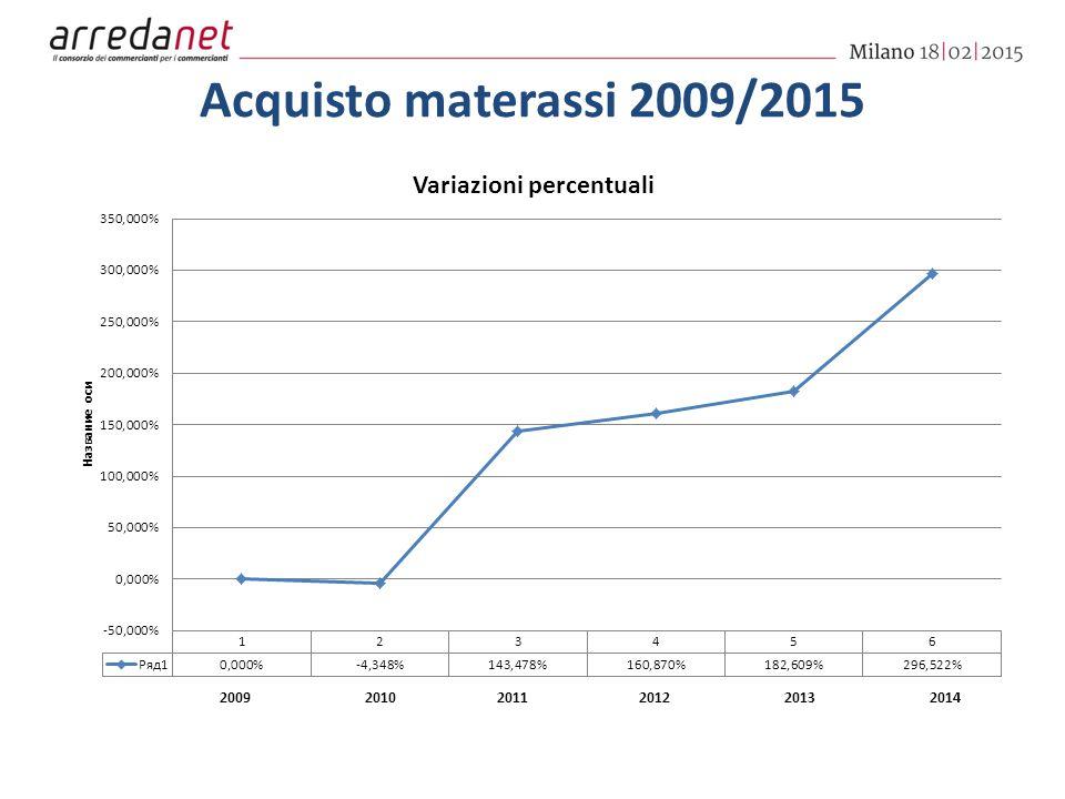 Acquisto materassi 2009/2015 200920102011201220132014