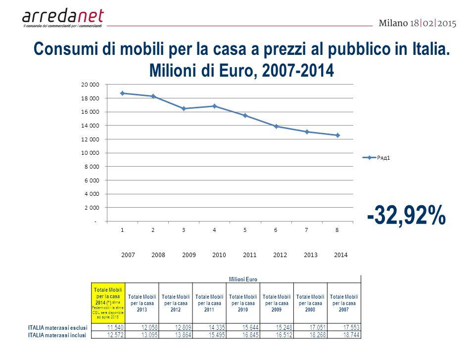 Consumi di mobili per la casa a prezzi al pubblico in Italia.