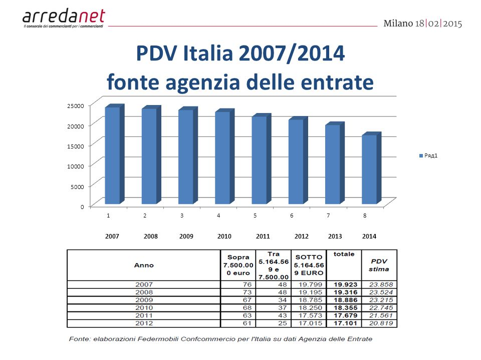 PDV Italia 2007/2014 fonte agenzia delle entrate 20072008200920102011201220132014