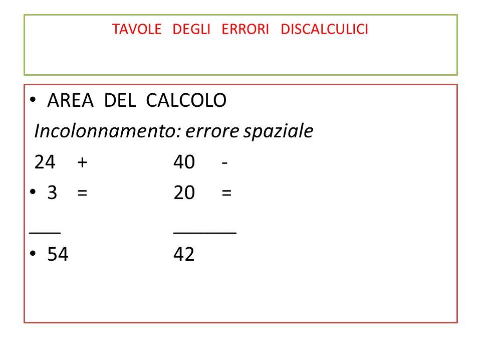 TAVOLE DEGLI ERRORI DISCALCULICI AREA DEL CALCOLO Incolonnamento: errore spaziale 24+40- 3=20= _________ 5442
