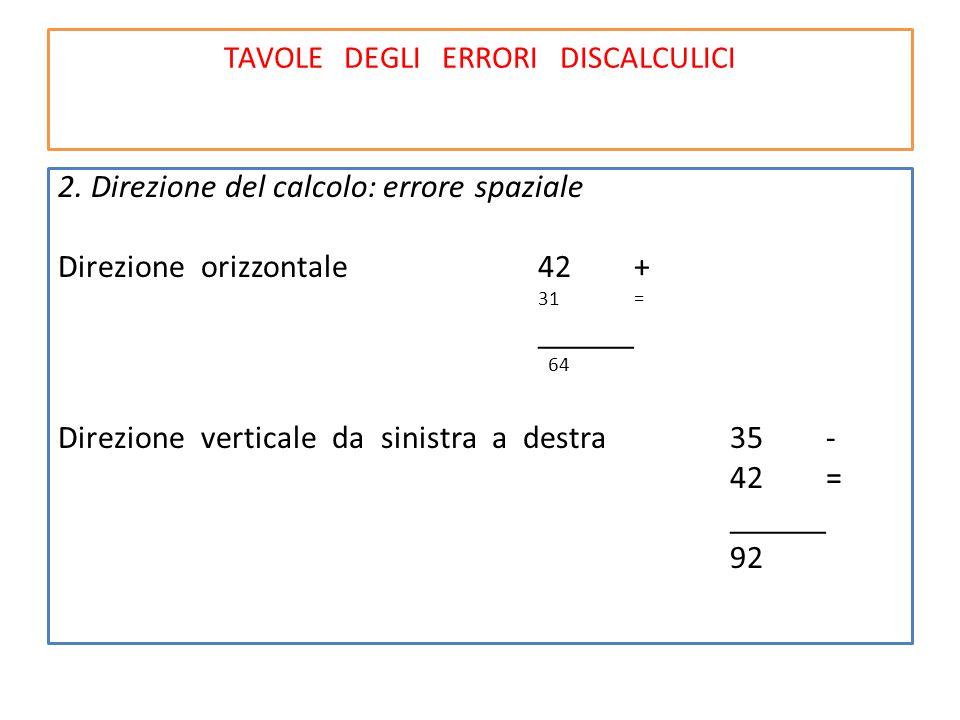 TAVOLE DEGLI ERRORI DISCALCULICI 2. Direzione del calcolo: errore spaziale Direzione orizzontale42+ 31= ______ 64 Direzione verticale da sinistra a de