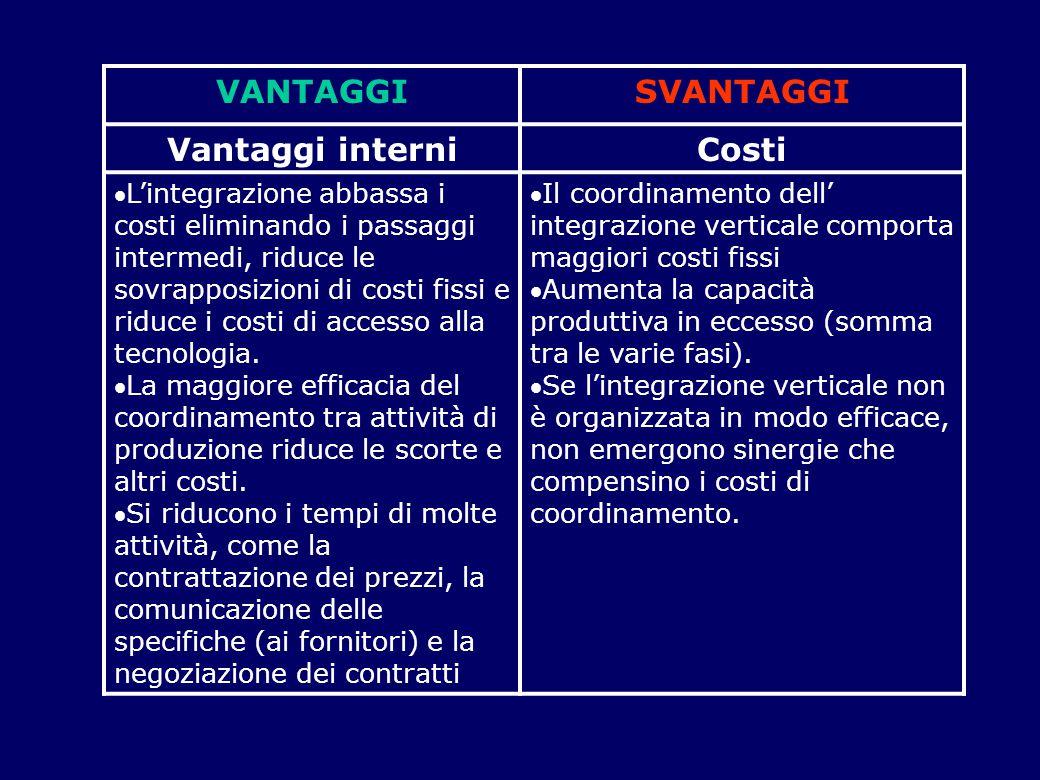 VANTAGGISVANTAGGI Vantaggi interniCosti L'integrazione abbassa i costi eliminando i passaggi intermedi, riduce le sovrapposizioni di costi fissi e ri