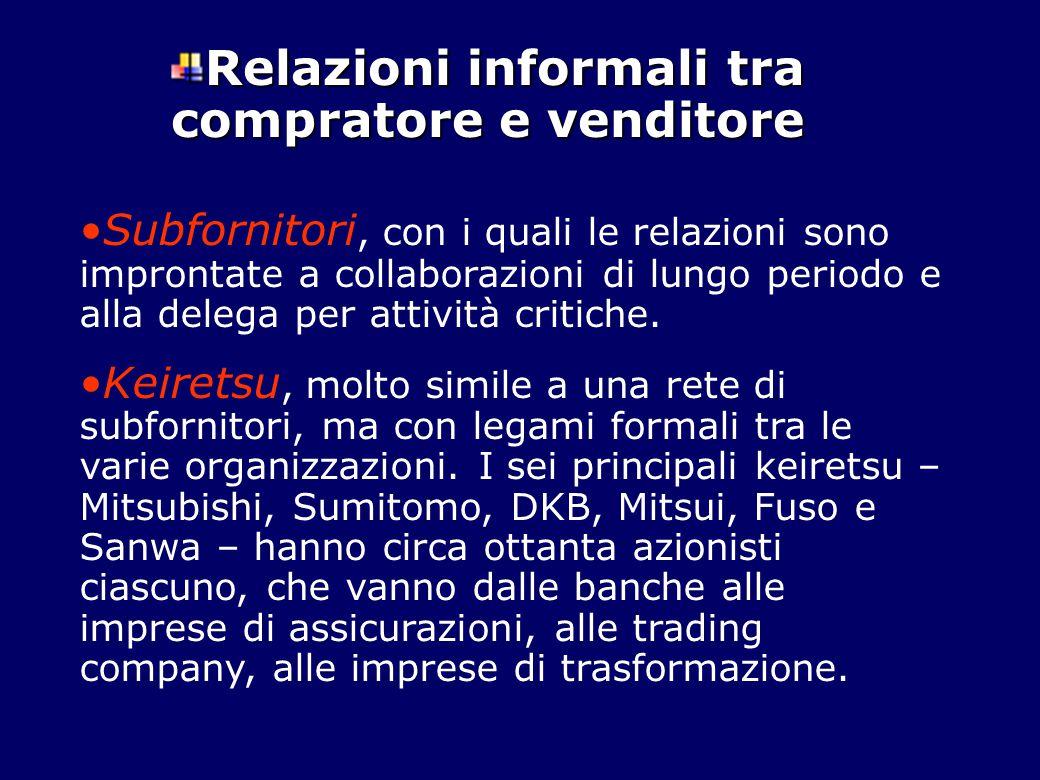 Relazioni informali tra compratore e venditore Subfornitori, con i quali le relazioni sono improntate a collaborazioni di lungo periodo e alla delega