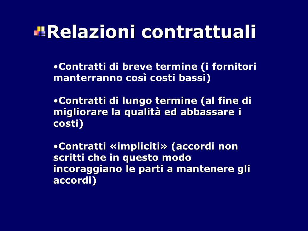 Relazioni contrattuali Contratti di breve termine (i fornitori manterranno così costi bassi) Contratti di lungo termine (al fine di migliorare la qual