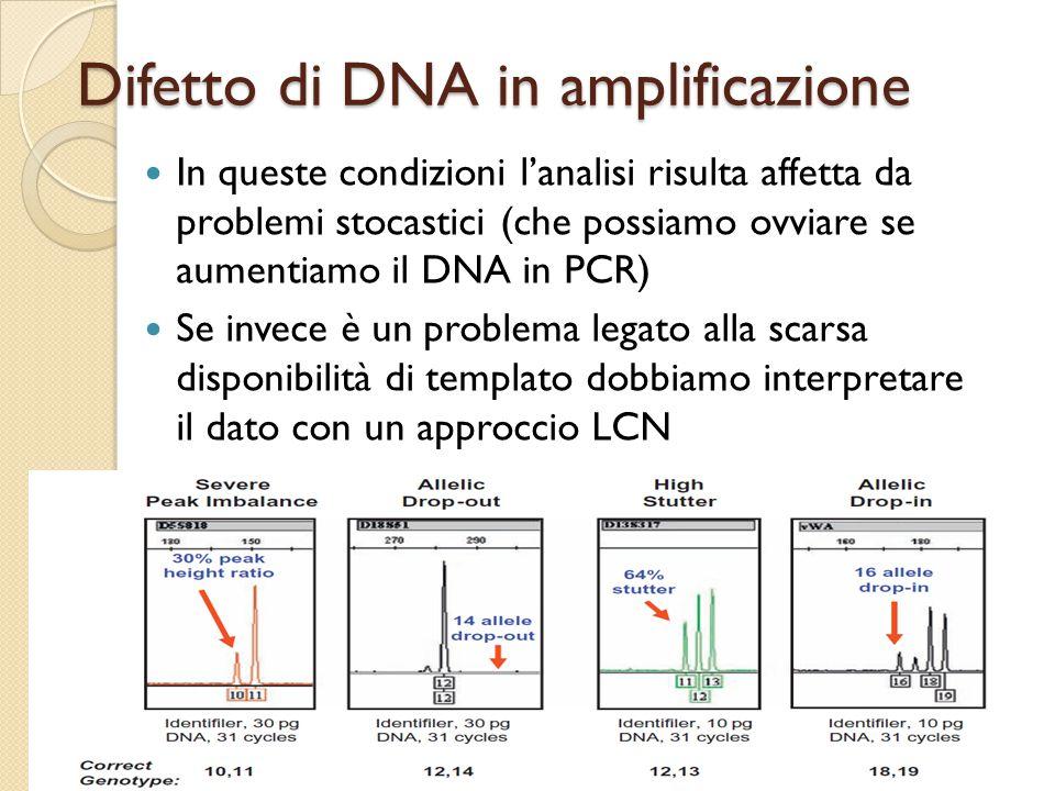 Difetto di DNA in amplificazione In queste condizioni l'analisi risulta affetta da problemi stocastici (che possiamo ovviare se aumentiamo il DNA in P