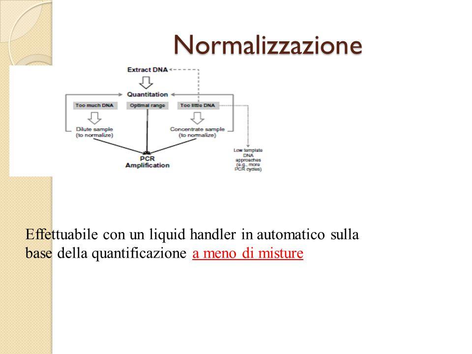 Normalizzazione Effettuabile con un liquid handler in automatico sulla base della quantificazione a meno di misture