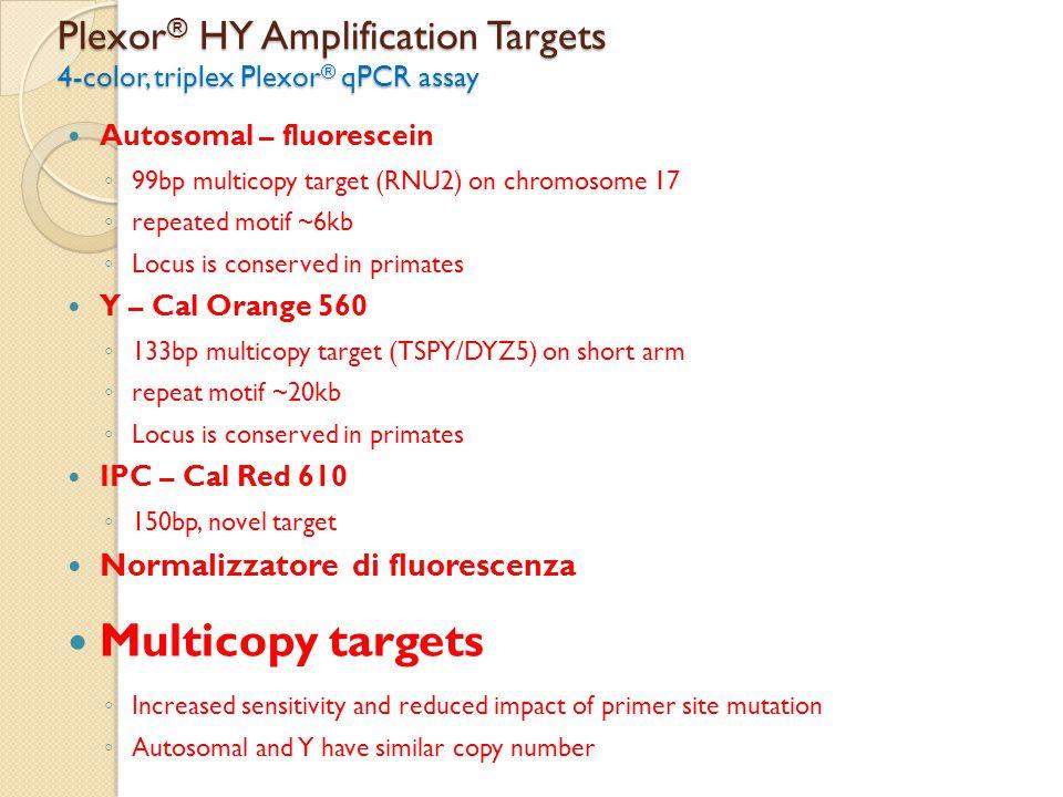 Plexor ® HY Amplification Targets 4-color, triplex Plexor ® qPCR assay Autosomal – fluorescein ◦ 99bp multicopy target (RNU2) on chromosome 17 ◦ repea