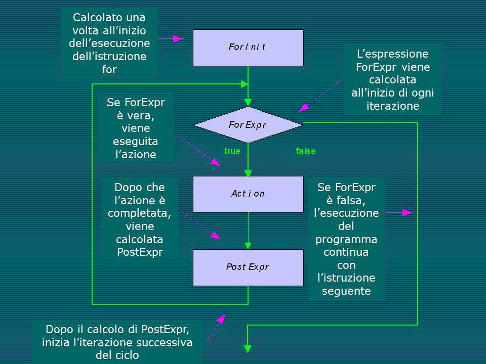 Calcolato una volta all'inizio dell'esecuzione dell'istruzione for L'espressione ForExpr viene calcolata all'inizio di ogni iterazione Se ForExpr è falsa, l'esecuzione del programma continua con l'istruzione seguente Se ForExpr è vera, viene eseguita l'azione Dopo che l'azione è completata, viene calcolata PostExpr Dopo il calcolo di PostExpr, inizia l'iterazione successiva del ciclo