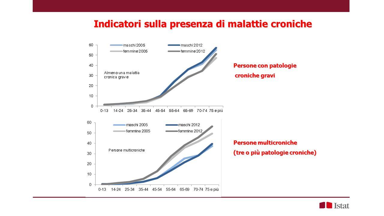 Persone multicroniche (tre o più patologie croniche) Persone con patologie croniche gravi croniche gravi Indicatori sulla presenza di malattie croniche Indicatori sulla presenza di malattie croniche