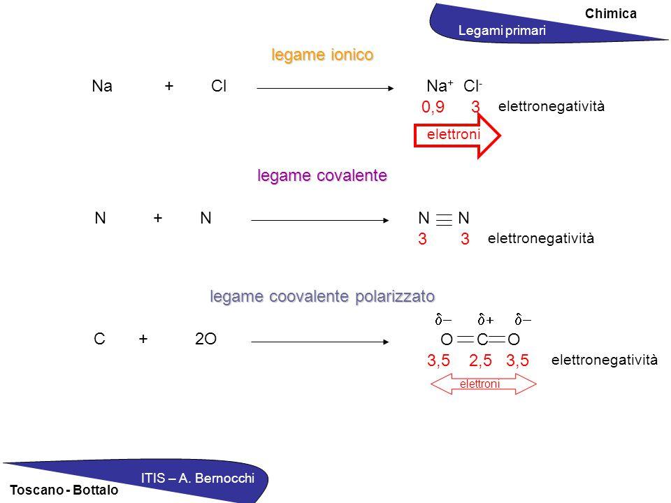 Chimica ITIS – A. Bernocchi Toscano - Bottalo legame ionico legame covalente legame coovalente polarizzato Na + Cl N + N C + 2O Na + Cl - N O C O 