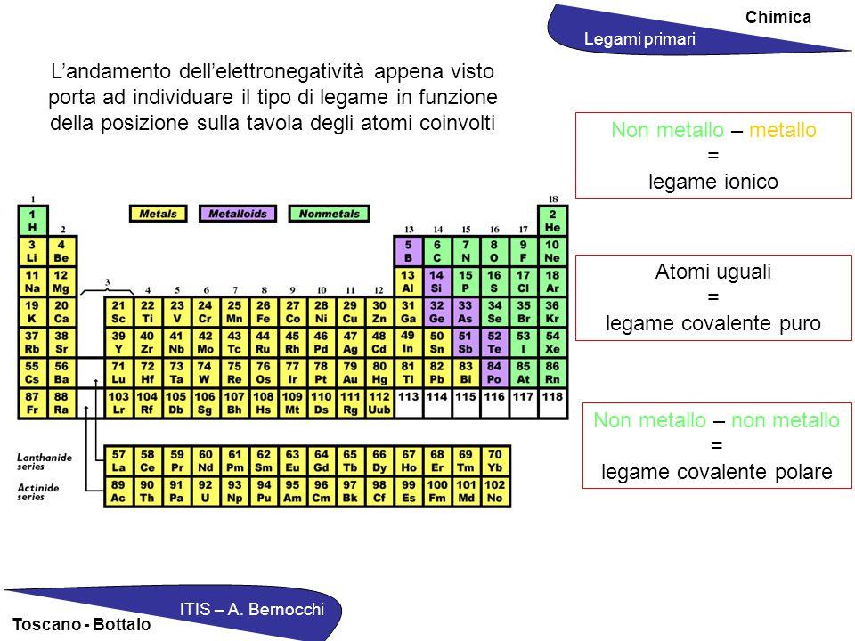 Chimica ITIS – A. Bernocchi Toscano - Bottalo L'andamento dell'elettronegatività appena visto porta ad individuare il tipo di legame in funzione della