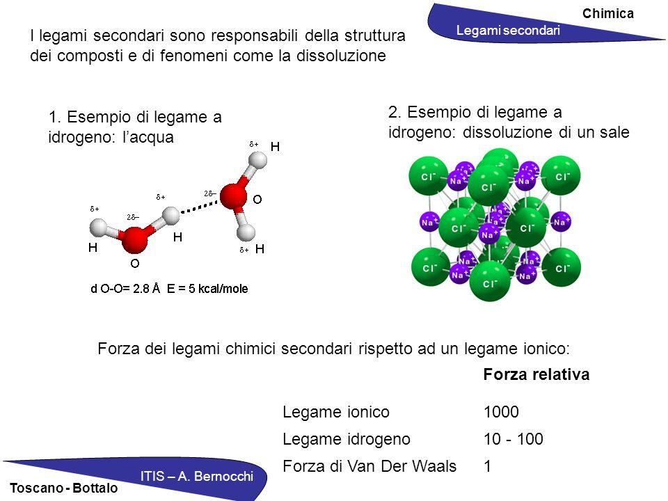 Chimica ITIS – A. Bernocchi Toscano - Bottalo Legami secondari I legami secondari sono responsabili della struttura dei composti e di fenomeni come la