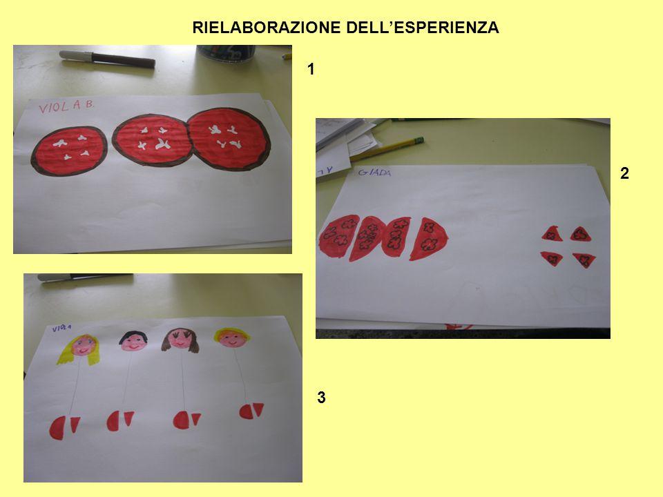 1 2 3 RIELABORAZIONE DELL'ESPERIENZA