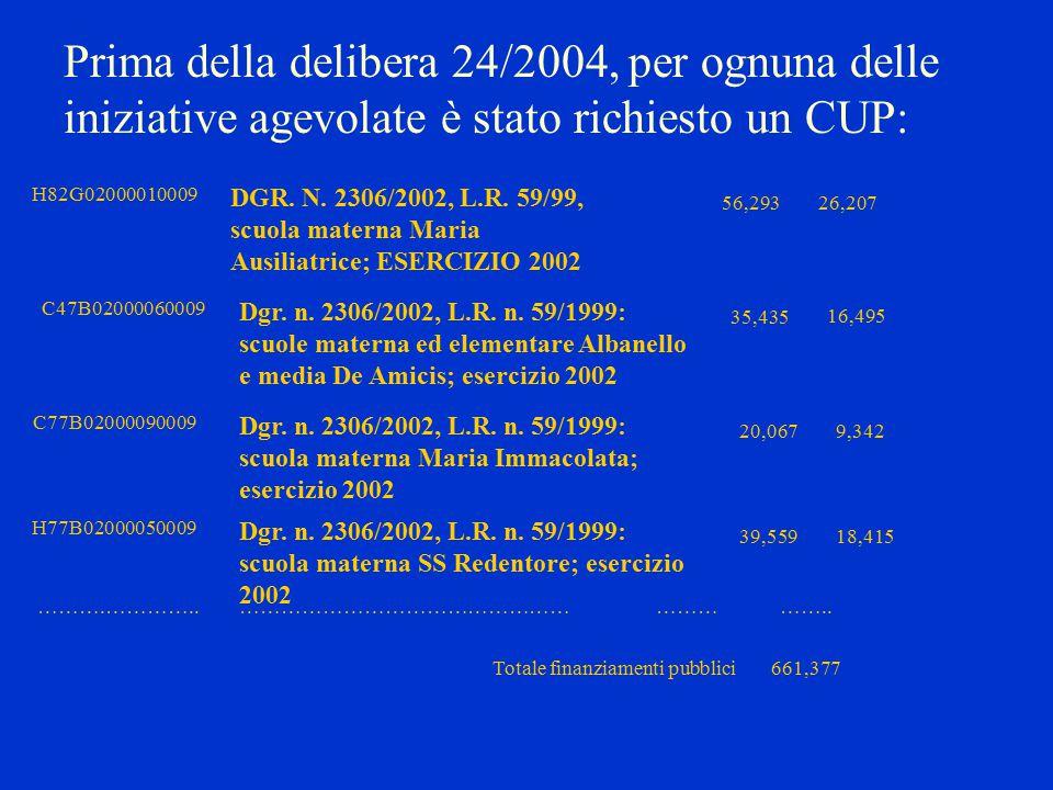 Prima della delibera 24/2004, per ognuna delle iniziative agevolate è stato richiesto un CUP: H82G02000010009 DGR.