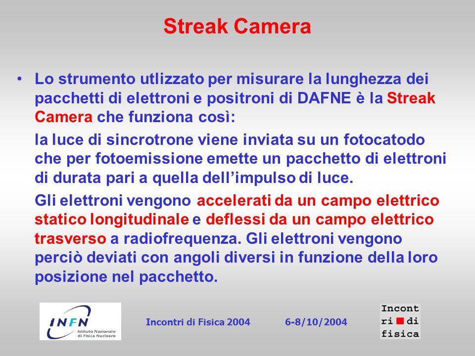Streak Camera Lo strumento utlizzato per misurare la lunghezza dei pacchetti di elettroni e positroni di DAFNE è la Streak Camera che funziona così: la luce di sincrotrone viene inviata su un fotocatodo che per fotoemissione emette un pacchetto di elettroni di durata pari a quella dell'impulso di luce.