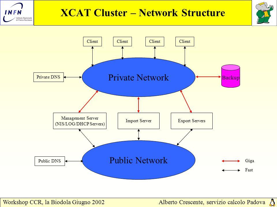 Workshop CCR, la Biodola Giugno 2002Alberto Crescente, servizio calcolo Padova XCAT Cluster – Installation Example