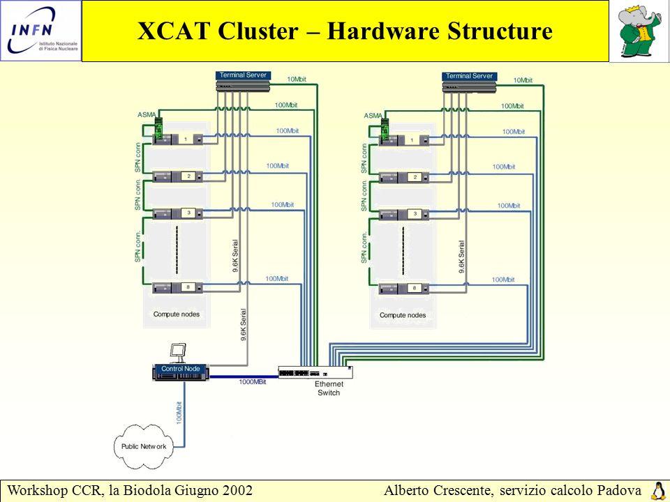 Workshop CCR, la Biodola Giugno 2002Alberto Crescente, servizio calcolo Padova XCAT Cluster – Hardware Structure