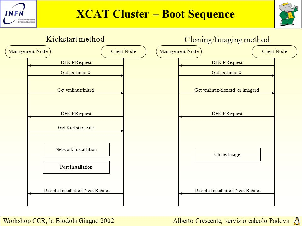 Workshop CCR, la Biodola Giugno 2002Alberto Crescente, servizio calcolo Padova XCAT Cluster – Files Configuraton Site.tab xCAT xCluster main configuration file.