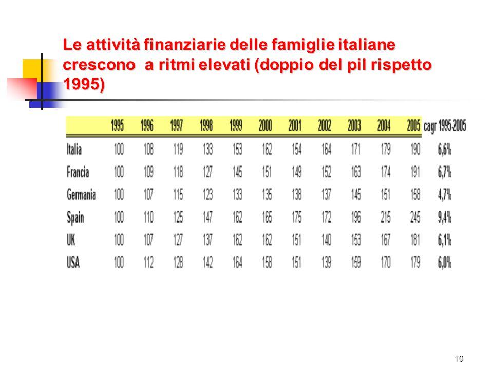Le attività finanziarie delle famiglie italiane crescono a ritmi elevati (doppio del pil rispetto 1995) 10