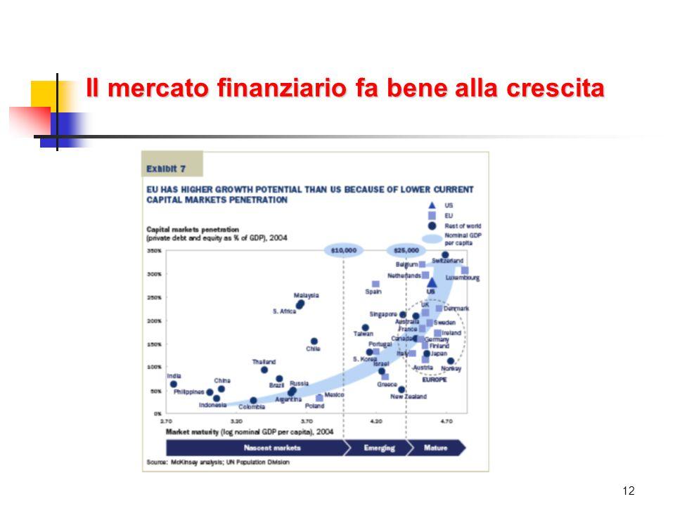 Il mercato finanziario fa bene alla crescita 12