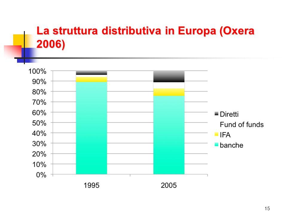 La struttura distributiva in Europa (Oxera 2006) 15