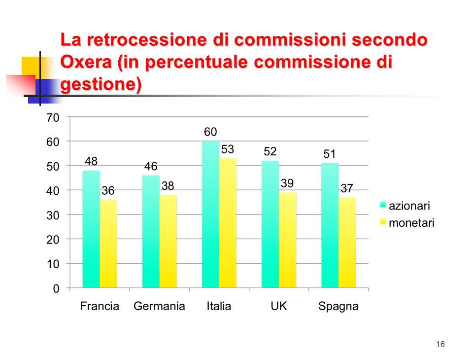 La retrocessione di commissioni secondo Oxera (in percentuale commissione di gestione) 16