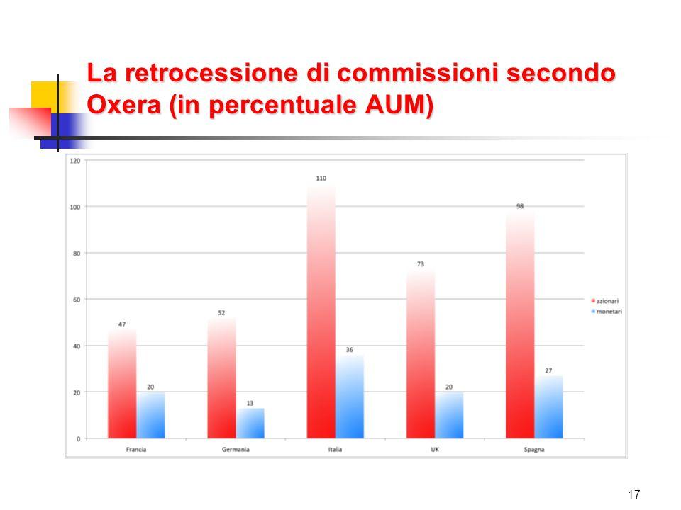 La retrocessione di commissioni secondo Oxera (in percentuale AUM) 17