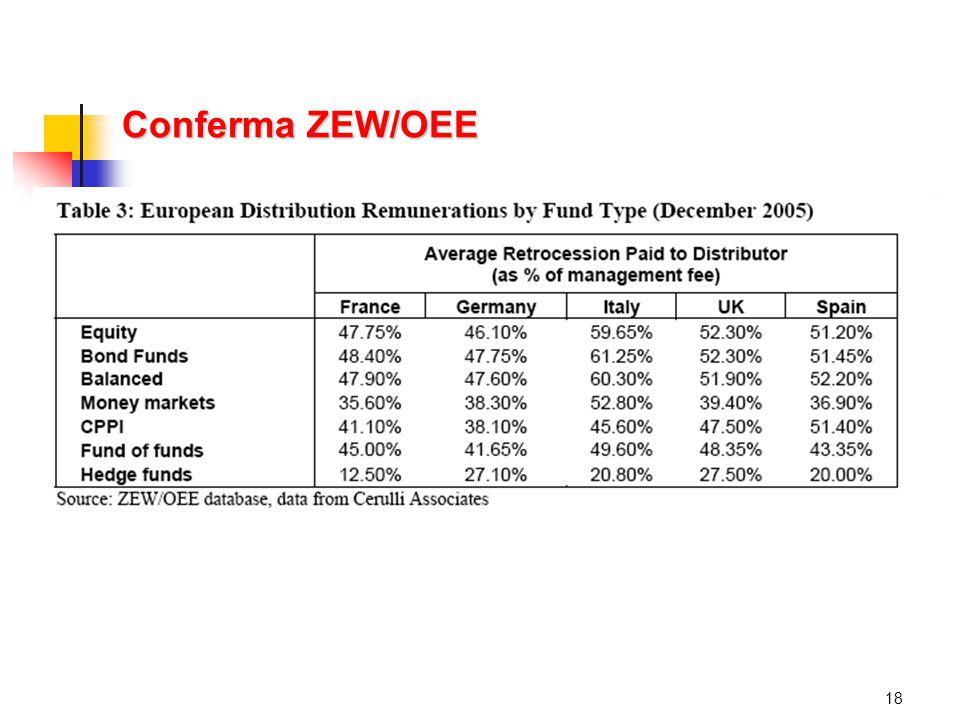 Conferma ZEW/OEE 18