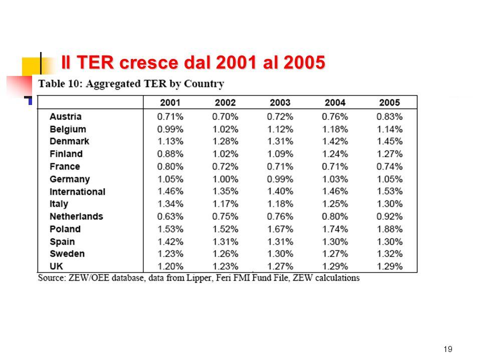 Il TER cresce dal 2001 al 2005 19