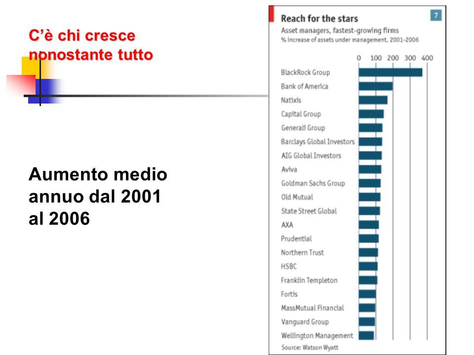 C'è chi cresce nonostante tutto Aumento medio annuo dal 2001 al 2006 5