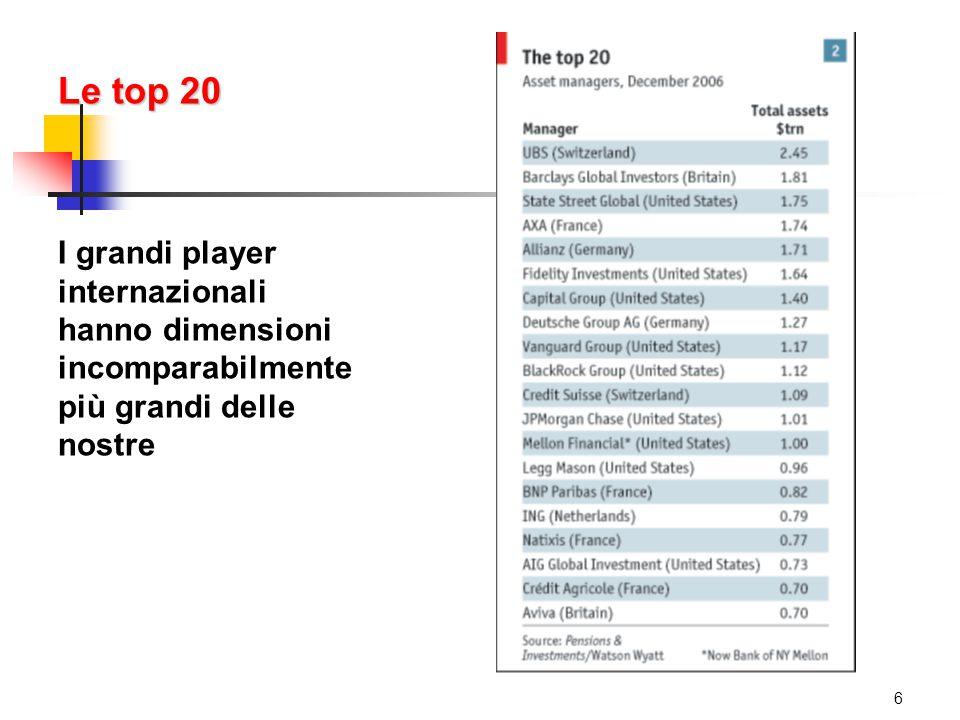 Le top 20 I grandi player internazionali hanno dimensioni incomparabilmente più grandi delle nostre 6