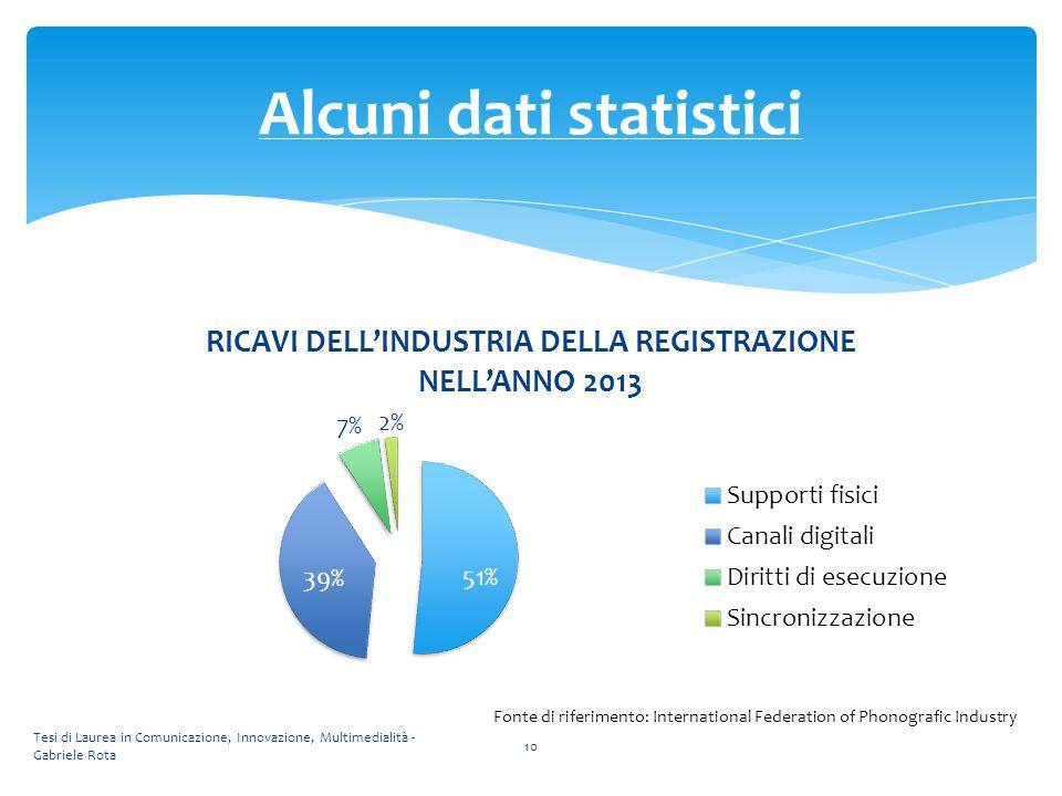 Alcuni dati statistici Fonte di riferimento: International Federation of Phonografic Industry Tesi di Laurea in Comunicazione, Innovazione, Multimedia
