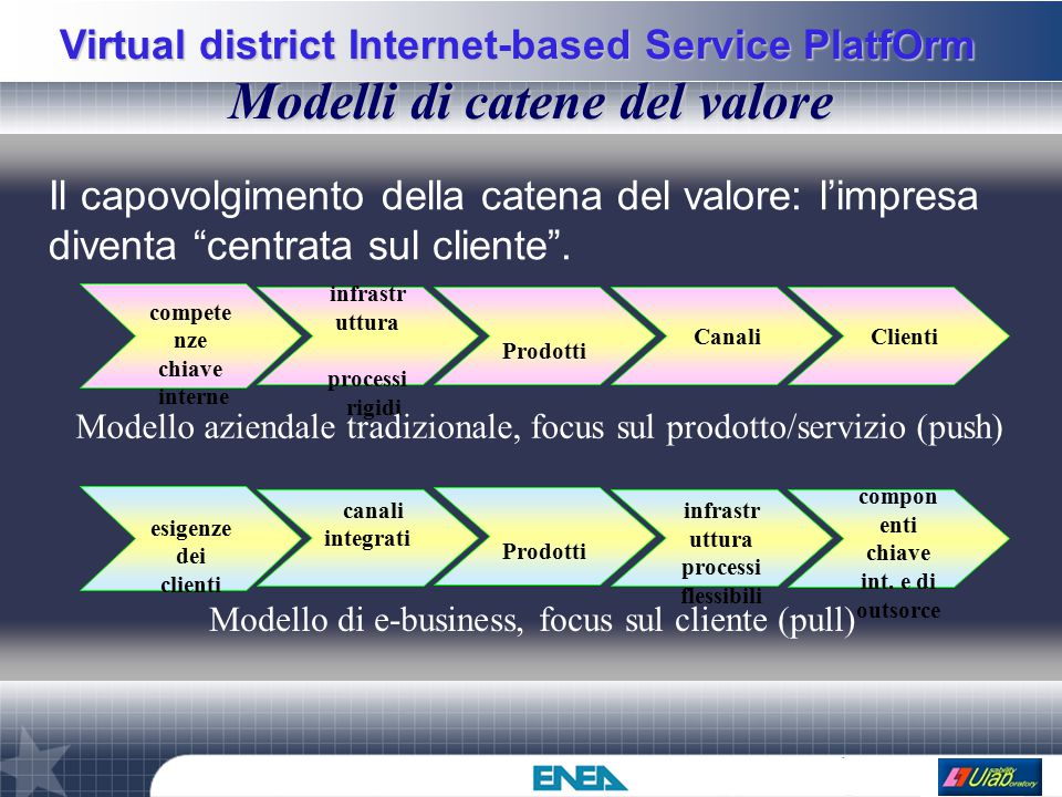 Virtual district Internet-based Service PlatfOrm Modelli di catene del valore canali integrati esigenze dei clienti infrastr uttura processi flessibili compon enti chiave int.