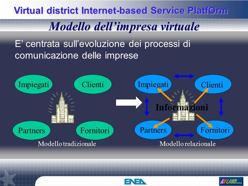 Virtual district Internet-based Service PlatfOrm Modello dell'impresa virtuale ImpiegatiClienti PartnersFornitori Modello tradizionale Impiegati PartnersFornitori Clienti Modello relazionale Informazioni E' centrata sull'evoluzione dei processi di comunicazione delle imprese