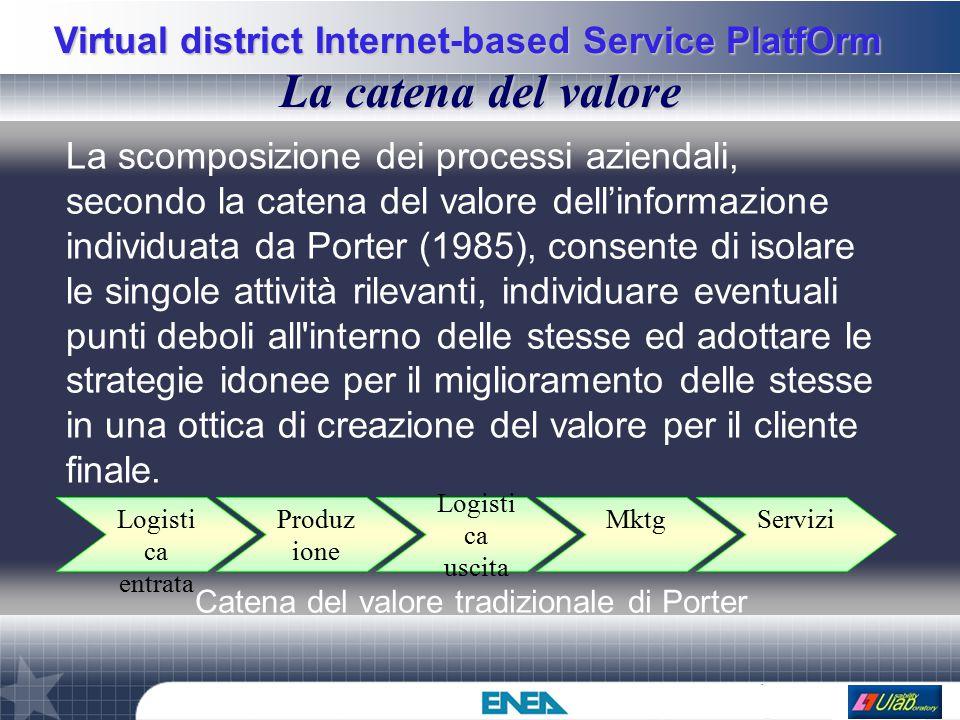 Virtual district Internet-based Service PlatfOrm La catena del valore La scomposizione dei processi aziendali, secondo la catena del valore dell'infor