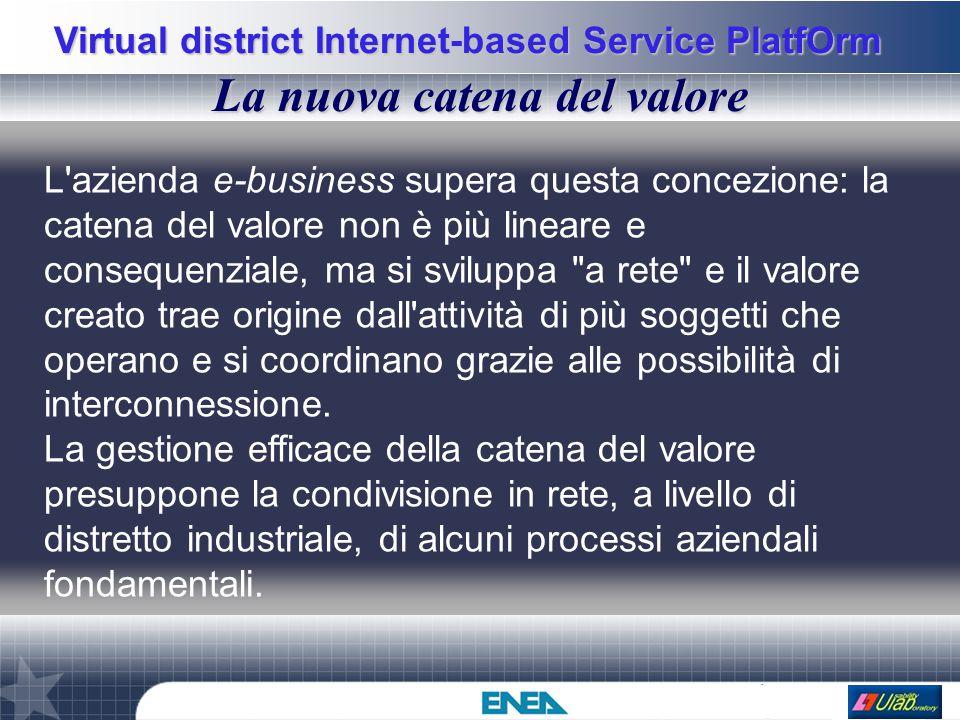 Virtual district Internet-based Service PlatfOrm La nuova catena del valore L'azienda e-business supera questa concezione: la catena del valore non è